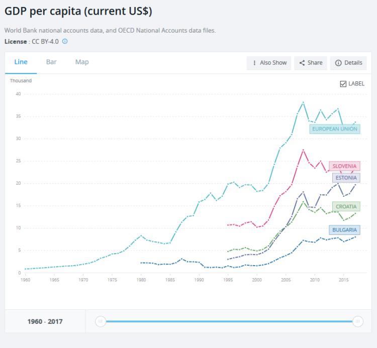 GDP per capita comparative