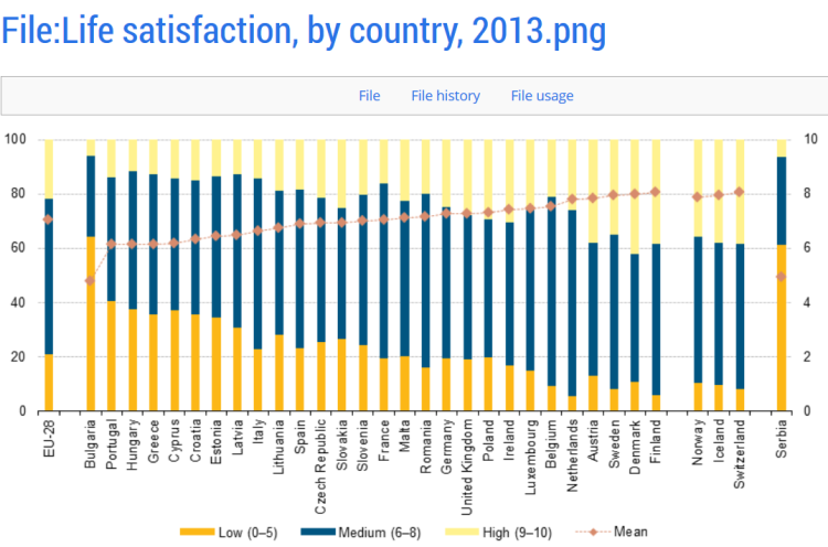 Life Satisfaction by Country