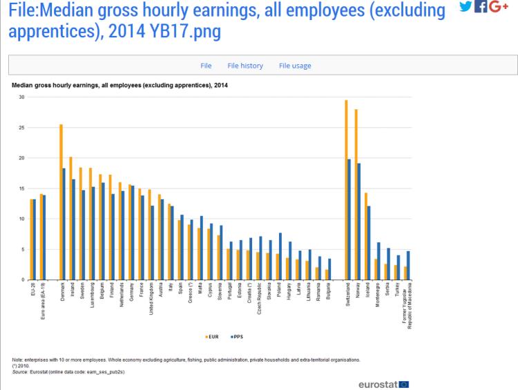 median earnings