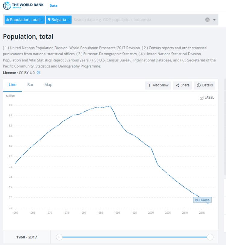 Population Bulgaria